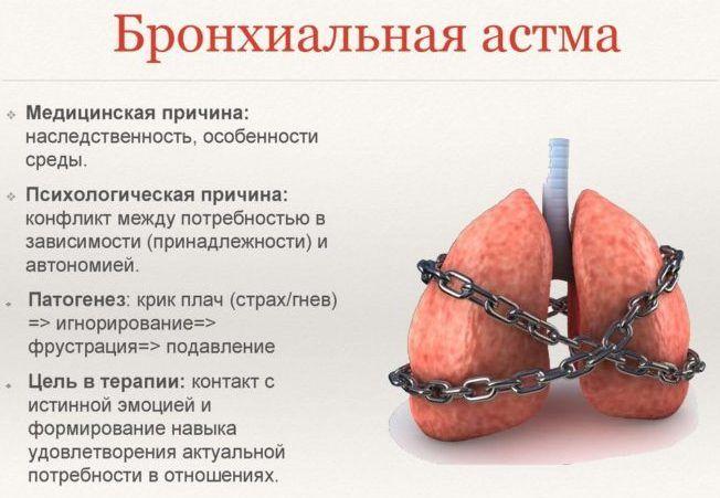 как определить бронхит при бронхиальной астме