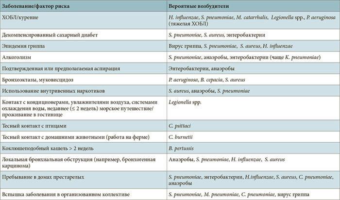 Сопутствующие заболевания факторы риска, связанные с определенными возбудителями внебольничной пневмонии