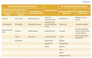 Таблица отхаркивающих средств
