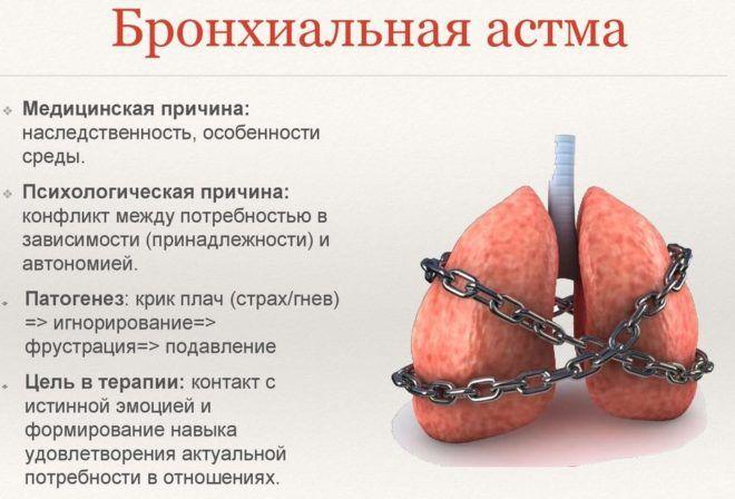 Бронхиальная астма является осложнением астматического бронхита