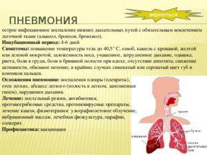 Длительность инкубационного периода инфекционной пневмонии