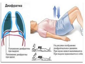 Дыхательные упражнения при синдроме