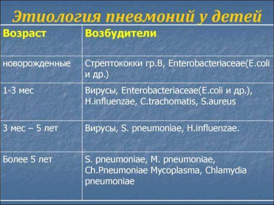 Этиология пневмоний у детей