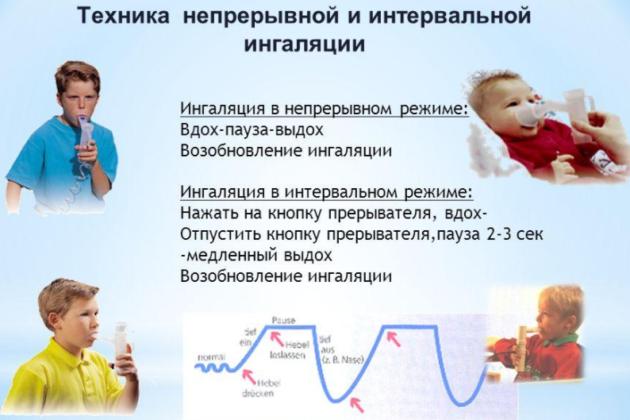 Правила проведения ингаляции малышу