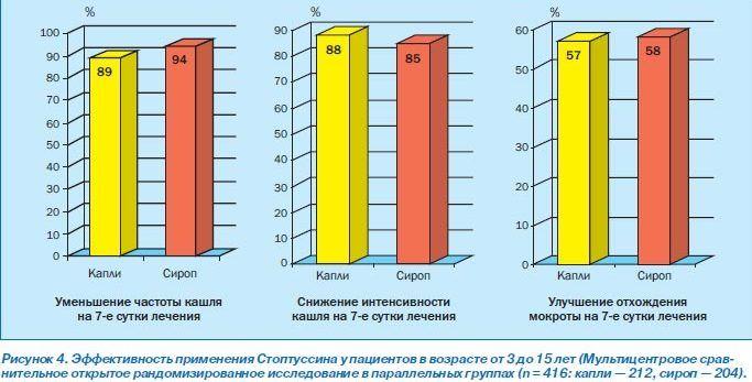 Препарат Стоптуссин и его место в лечении кашля