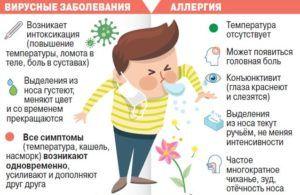 Аллергическая этиология