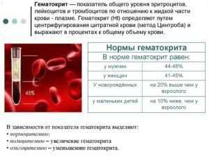 Анализ гематокритного числа для диагностики пневмонии