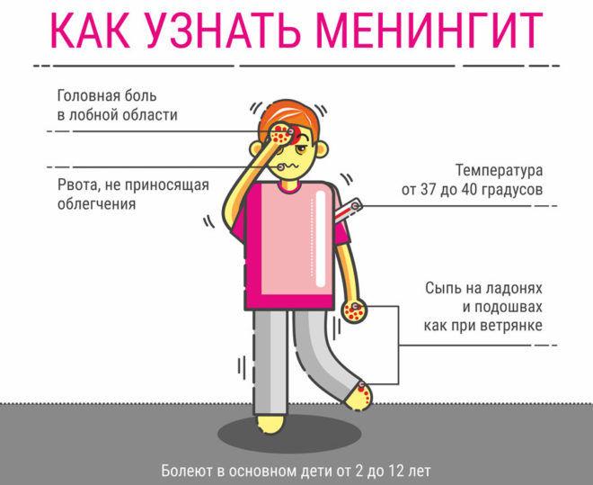 Осложнением пневмонии является менингит