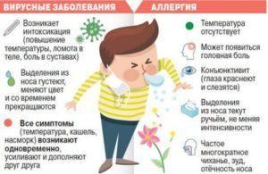 Симптоматика вирусного кашля