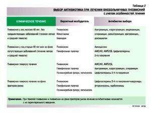 Антибиотики для быстрого лечения пневмонии