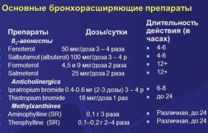 Бронхорасширяющие препараты для лечения кашля