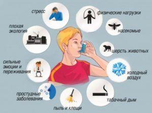 Причины астматического синдрома