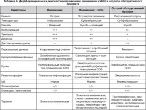 Разница между пневмонией и бронхитом