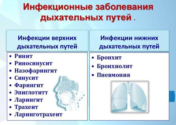 Инфекционные поражения верхних и нижних дыхательных путей