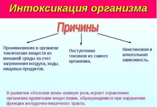 Интоксикация организма