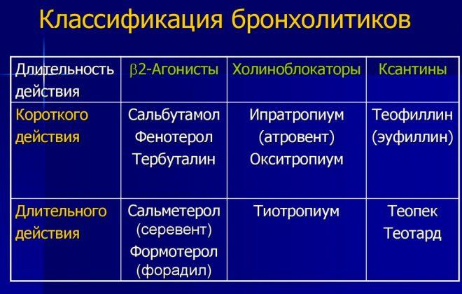 Классификация бронхолитиков