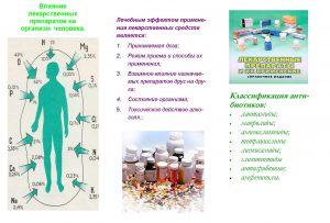 Влияние таблеток на организм человека