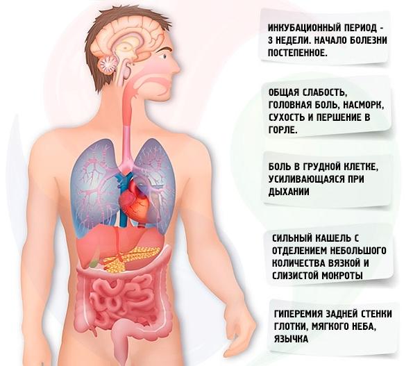 Клинические проявления недуга