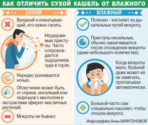 Сухой и влажный кашель у детей