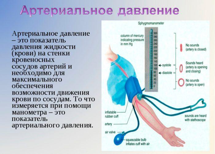 Увеличение показателей артериального давления
