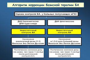 Алгоритм коррекции базисной терапии БА