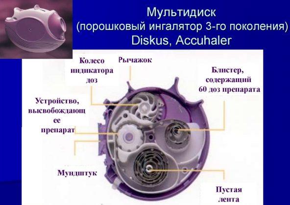 Серетид Дискус (дозированный порошок)