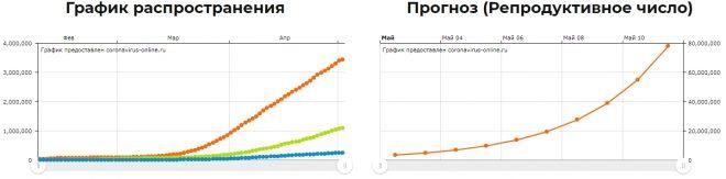 Графики прогнозов