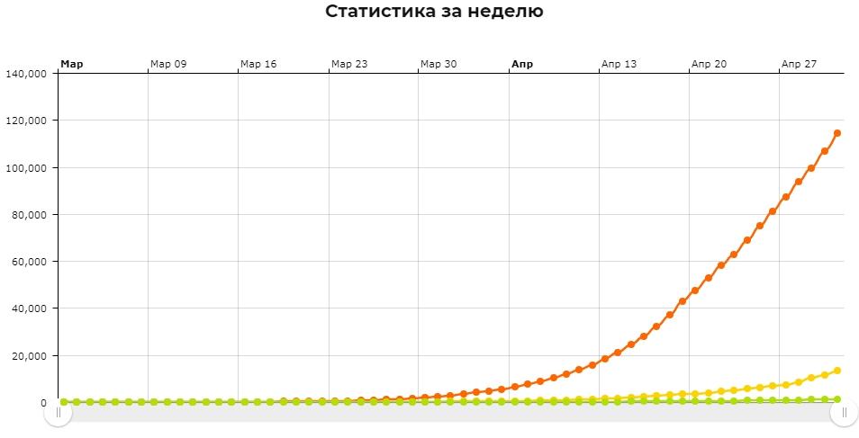 Статистика заражений коронавирусом в России